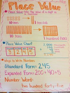 first grade math anchor charts First Grade - Anchor Charts 2020 Math Charts, Math Anchor Charts, Addition Anchor Charts, Fourth Grade Math, Second Grade Math, Grade 2, Math Place Value, Place Value Chart, Teaching Place Values
