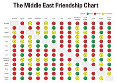 The Middle East Friendship Chart.