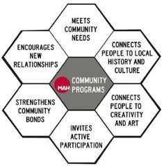 Beck Tench's honeycomb diagram on program goals (Museum of Life and Science, Durham, NC), as used by Museum of Art and History in Santa Cruz. A visual aid for thinking about community-driven program design.