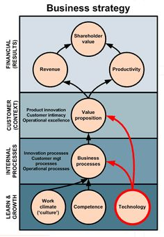 business strategy #albertobokos