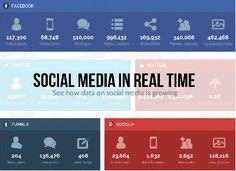 Les chiffres des réseaux sociaux en temps réel | Les outils de la veille