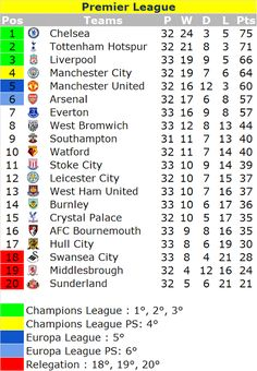 Café y Fútbol: Premier League