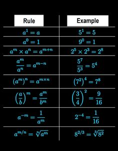and Fundamental Mathematics Rules with Examples.Important and Fundamental Mathematics Rules with Examples. Life Hacks For School, School Study Tips, Algebra, Calculus, Cool Math Tricks, Math Formula Chart, Math Tutorials, Maths Solutions, Math Notes