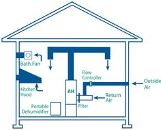 humidity control systems housing - Google-søk