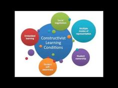 Constructivist Approaches - YouTube