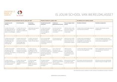 Is jouw school van wereldklasse? Checklist uit World Class Learners (2014) Yong Zhao