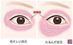 たるみ 眼輪筋 Make Beauty, Health And Beauty Tips, Beauty Care, Beauty Hacks, Facial Yoga, Body Treatments, Facial Care, Japanese Beauty, Anti Aging Skin Care