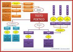 mappa testo poetico - TC SCUOLA 2013