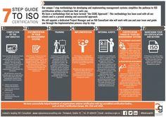 ISO certification, Ireland.  ISO 9001