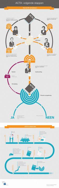 ACTA: hoe het begon en hoe het zal eindigen