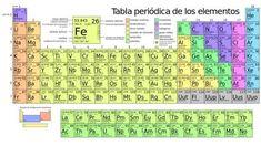 Tabla peridica de los elementos lmina de diversos tamaos descripcin de la tabla peridica actual tabla periodica dinamica tabla periodica completa tabla periodica urtaz Image collections
