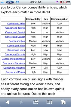 cancer compatibility chart: Virgo cancer compatibility chart imgfave amazing and inspiring
