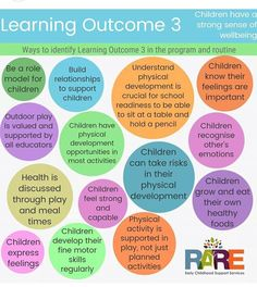 Learning outcome 5 Print as a pdf from resources page in www. Eylf Learning Outcomes, Learning Stories, Learning Quotes, Education Quotes, Play Quotes, Education Posters, Learning Environments, Early Education, Early Childhood Education