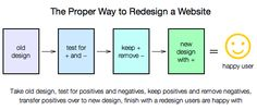 Interface Testing Can Prevent User Backlash After a Redesign