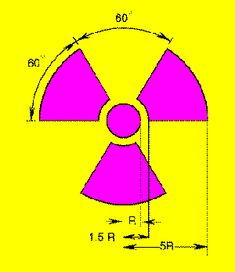 Origin of the Radiation Warning Sign (Trefoil) The first  signs printed at Berkeley had a magenta (Martin Senour Roman Violet No. 2225) symbol on a blue background. Present regulations also permit the use of black as a substitute for magenta.   In fact,  black on yellow is the most common color combination outside of the U.S.