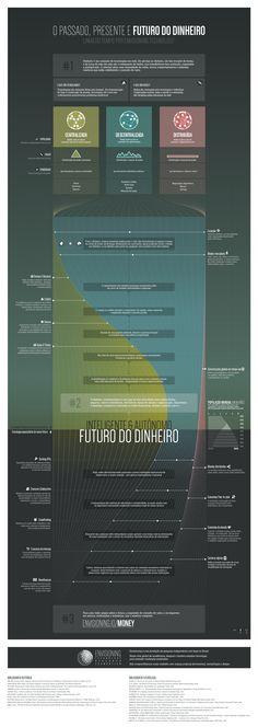 O passado, presente e futuro do dinheiro.