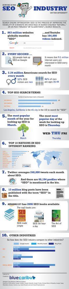 Diese Infografik untergliedert sich in zehn Themenbereiche, die Sie über interessante Zahlen und Fakten des SEO informieren werden.