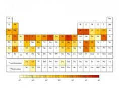 Metals used in high-tech products face future supply risks -- ScienceDaily May be time to reconsider rare earth metals for my investment portfolio!