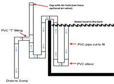 Aquarium Plumbing Basics - lots of good reference material