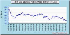 澳幣外匯走勢圖趨勢圖 Exchange Rate, Chart
