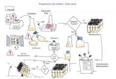 Preparación de medios de cultivo (caso xeral)