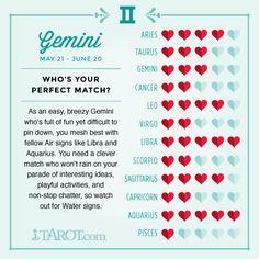 Gemini Love Compatibility