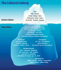 Cultural heritage, as shown by the cultural iceberg, ingrains attitudes and beliefs that affect how people behave and view the world.