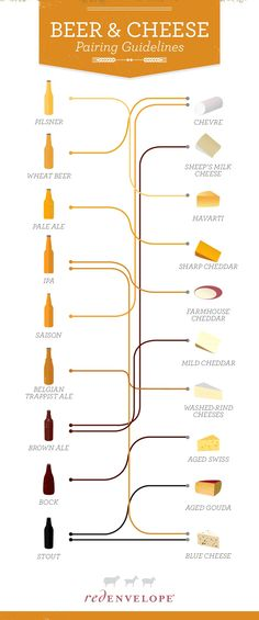 Cheese and wine go well together, but so does beer and cheese. This cheese pairing infographic will guide you.