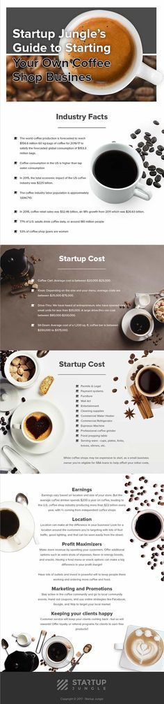 Startup Jungle's Guide to Starting Your Own Coffee Shop Business.
