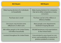 B2B vs. B2C Buyers
