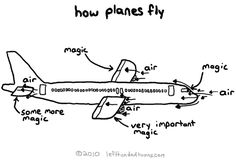 How airplanes fly, simplified