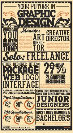 El futuro del Diseño Gráfico #infografia #infographic #design
