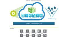 NSX for vSphere - VMware Developer Center Vmware Nsx, Graphics, Google Search, Graphic Design, Printmaking