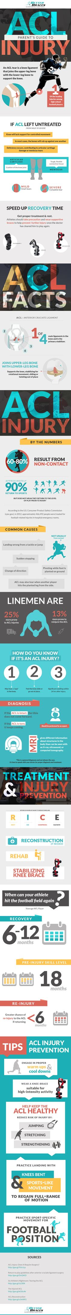 Your step-by-step guide to #ACL recovery
