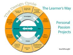 Give Kids the Tool to Follow Through with their Ambitious Projects: The Genius Hour Design Cycle: A Process For Planning