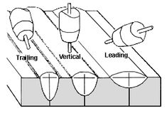 Fig.1. Effect of electrode angle on bead shape a) Comparison of trailing vertical and leading arcs
