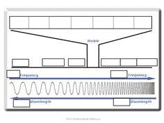 electromagnetic spectrum foldable for interactive science notebooks pinterest. Black Bedroom Furniture Sets. Home Design Ideas