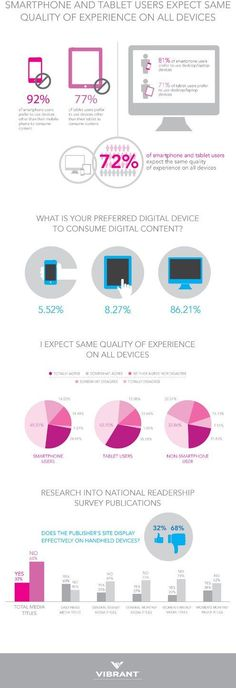 #Infographic: 72% of smartphone and tablet users expect the same quality of content experience across all digital devices