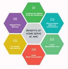 Benefits of Home Serve AC Annual Maintenance Contract