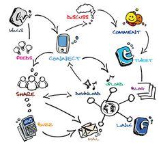 Tendecias en marketing de redes sociales