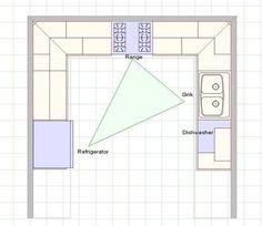plan cuisine en U ouverte et triangle d'activité frigo-cuisinière-évier