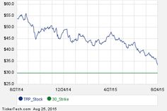Interesting TRP Put And Call Options For October 16th