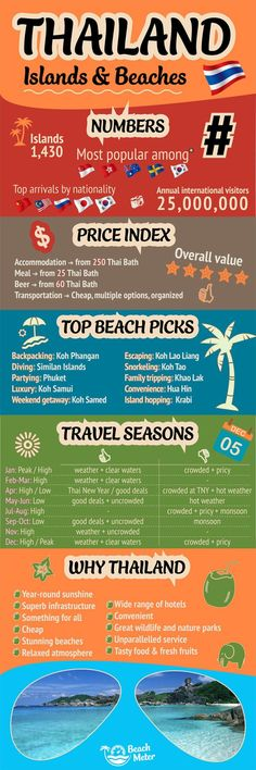 cool New Thailand Infographic and Destination Page | Beachmeter
