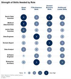 Gartner Reprint Big Data, Social Skills