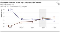 Report: Instagram Now Getting More Brand Posts Than Facebook To make up for falling organic reach on Facebook, major brands are shifting their allegiance to the photo-sharing app, report by L2 and Olapic finds.