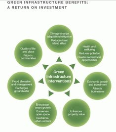Week 7 Green infrastructure, unlike the type of infrastructure we have been so interested in, pays for itself Infrastructure Architecture, Green Architecture, Sustainable Environment, Built Environment, Sponge City, Urban Analysis, Swot Analysis, Urban Ideas, Ecology Design