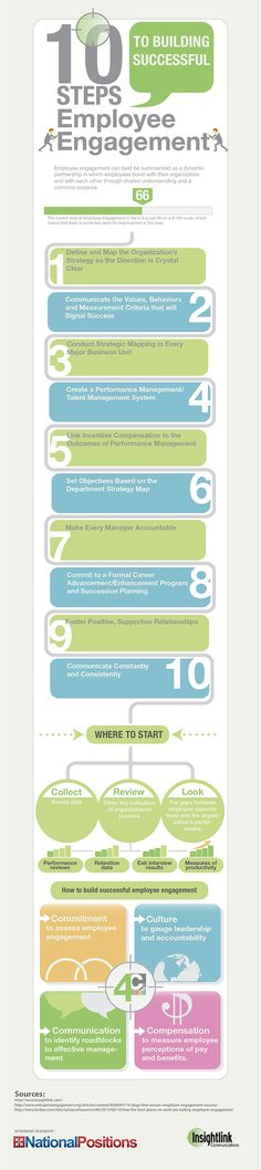 10 Steps to Building Successful Employee Engagement      #employee #engagement #infographic
