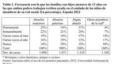 Frecuencia Abuelos cuidan nietos 2012