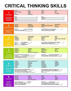 This is great chart on critical thinking.  It gives you a break down of critical thinking skills.  The chart offers key words for each level of critical thinking skills.
