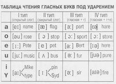Таблица чтения гласных букв под ударением   Грамматика в таблицах   Английский язык